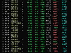 银行股也闪崩 甘肃银行一天暴跌43%遭机构平仓!